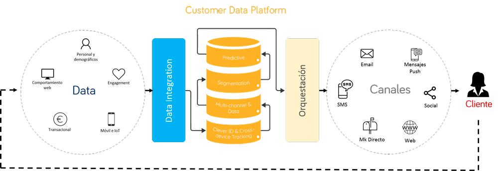 Esquema Customer Data Platform