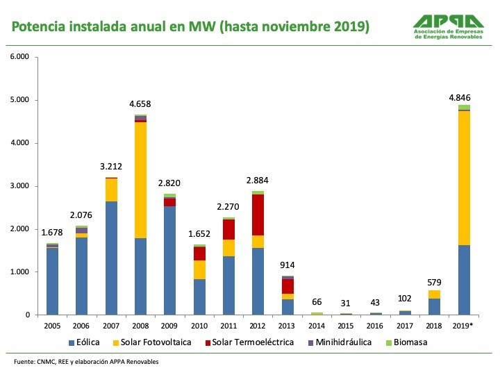 Consumo sector energía